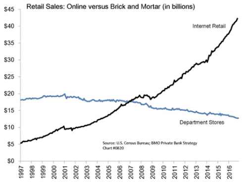 The Death Of Brick & Mortar Retail, The Acceleration Of Online Retail