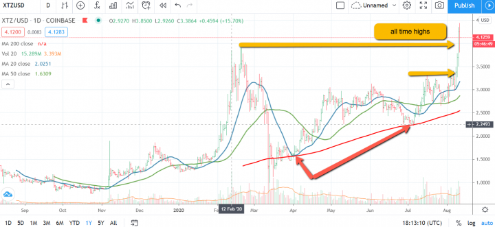 Tezos Crypto Breaks To All Time High